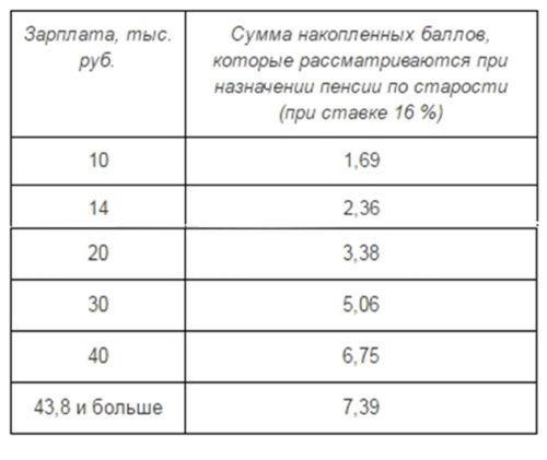 Пенсионный максимальный балл калькулятор минимальной пенсии